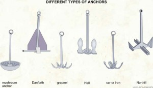 075 Different types of anchors